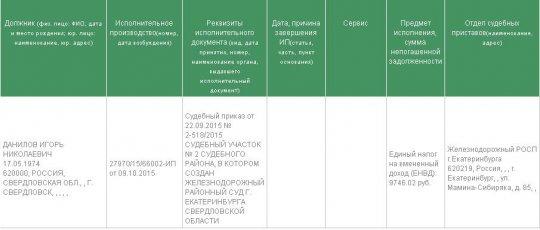 Свердловские депутаты и министр оказались злостными должниками