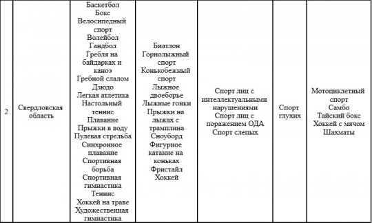 Минспорта не признает футбол базовым спортом Свердловской области