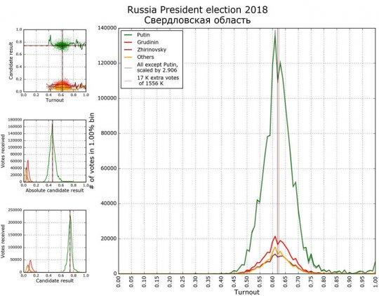 Математики насчитали 10 миллионов подозрительных голосов за Путина